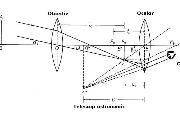 Cat de mult mareste telescopul? Cum se calculeaza puterea de marire?